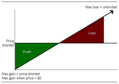 short_sell_example