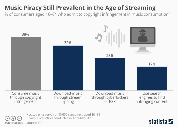 chartoftheday_15764_prevalence_of_music_piracy_n