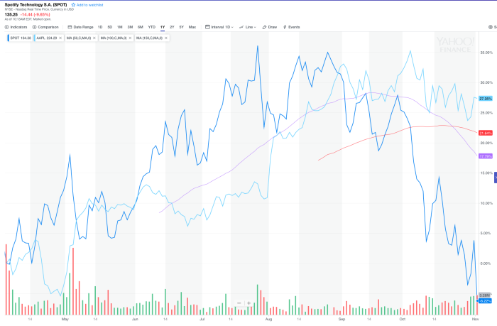 SPOT Apple Moving averages